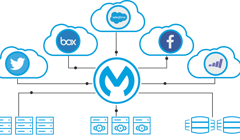 Mulesoft Consulting Services